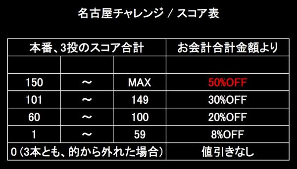BLOG用 スコア表